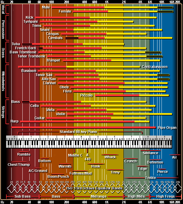frequency spectrum of various instruments